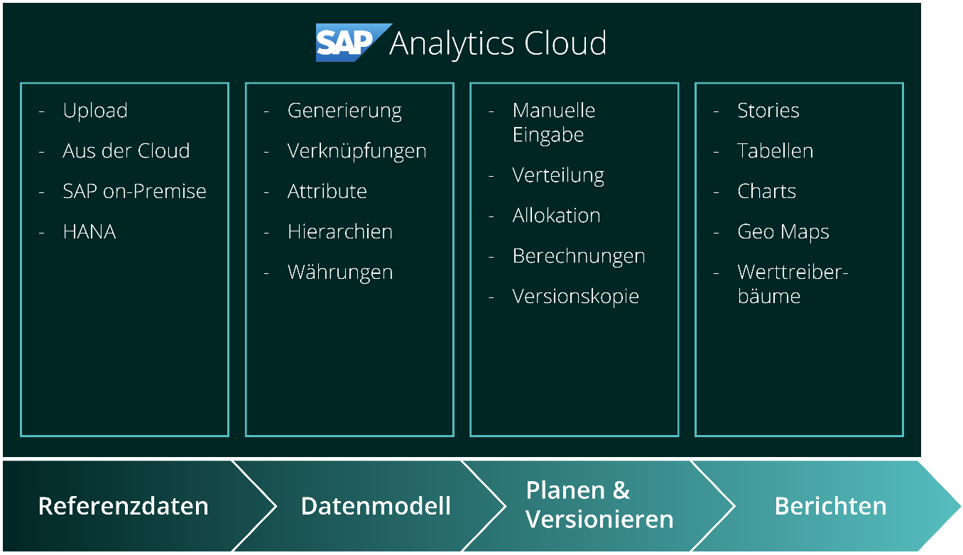 roadmap sap analytics cloud