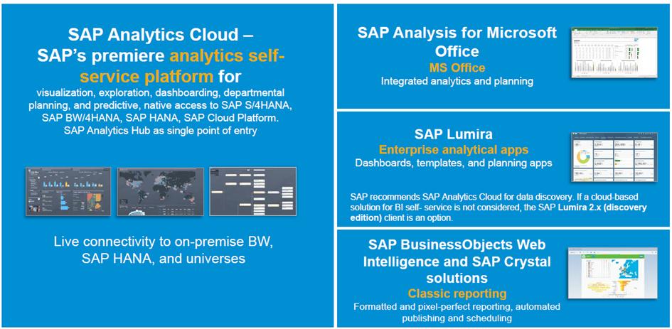 Komponenten von SAP Lumira