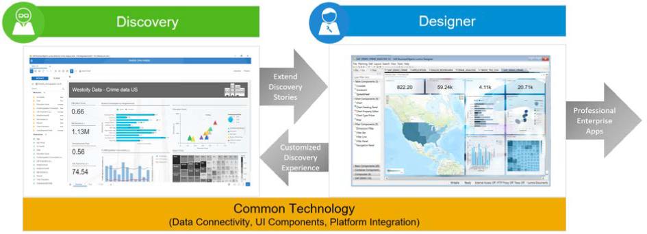 Anwendungsbereiche von SAP Lumira Discovery und SAP Lumira Designer