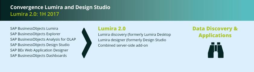 Funktionen von SAP Lumira