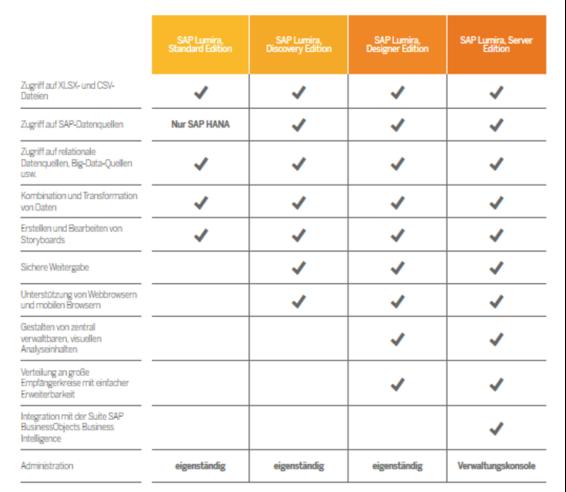 SAP Lumira Funktionen im Vergleich