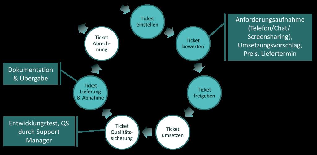 standardisierter Prozess