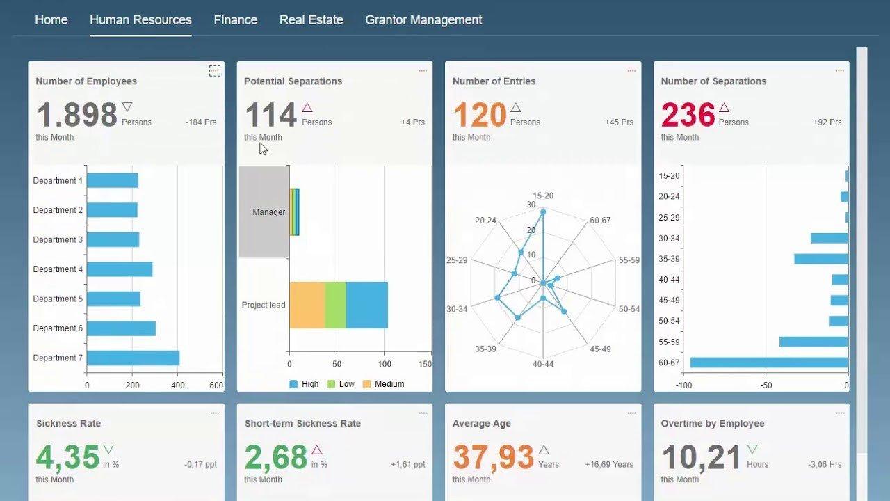 SAP Lumira & BusinessObjects (BO)