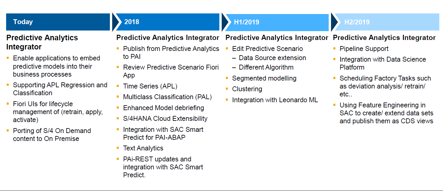 SAP Predictive Analytics Integrator