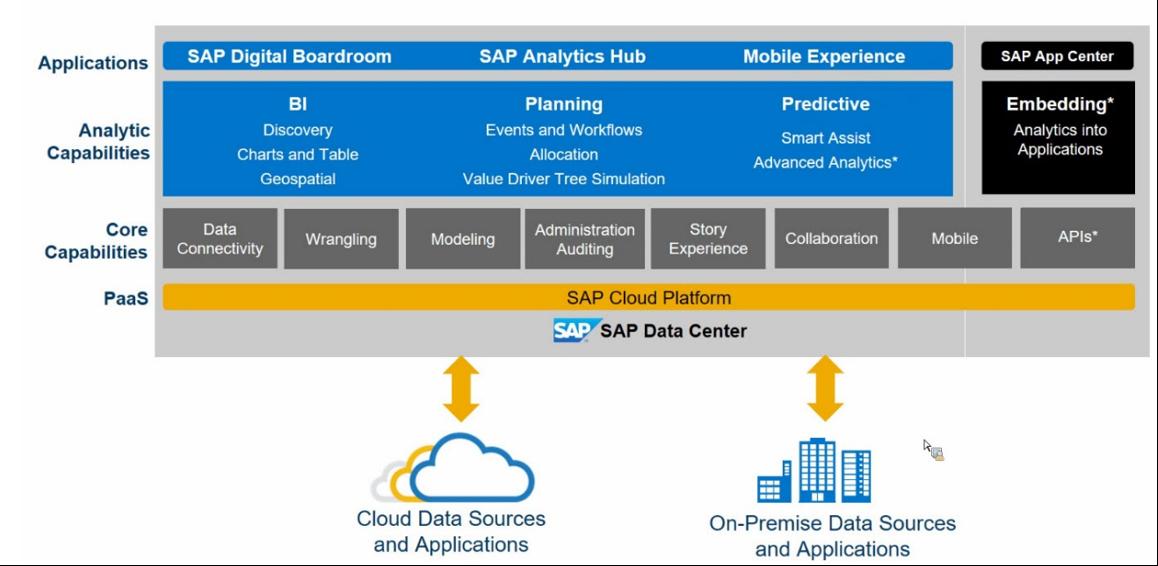 architektur sap analytics cloud