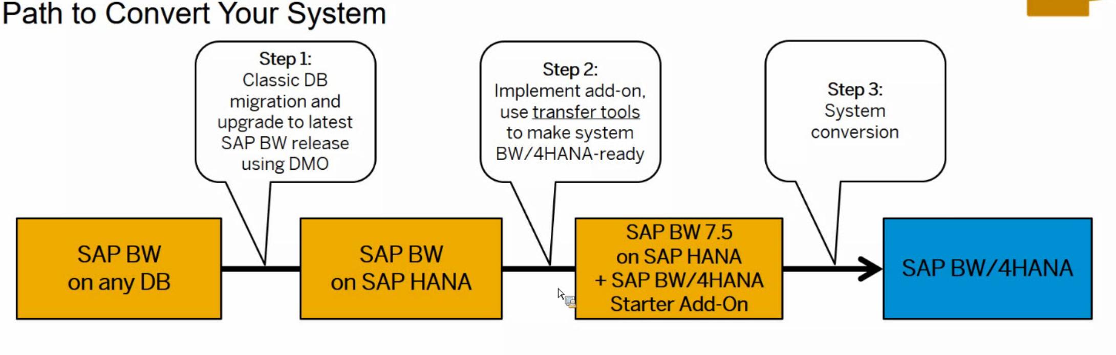 path-convert-system-hana