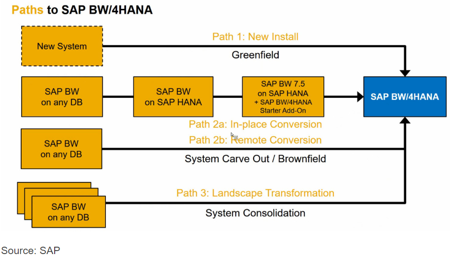 paths-to-sap bw/4hana