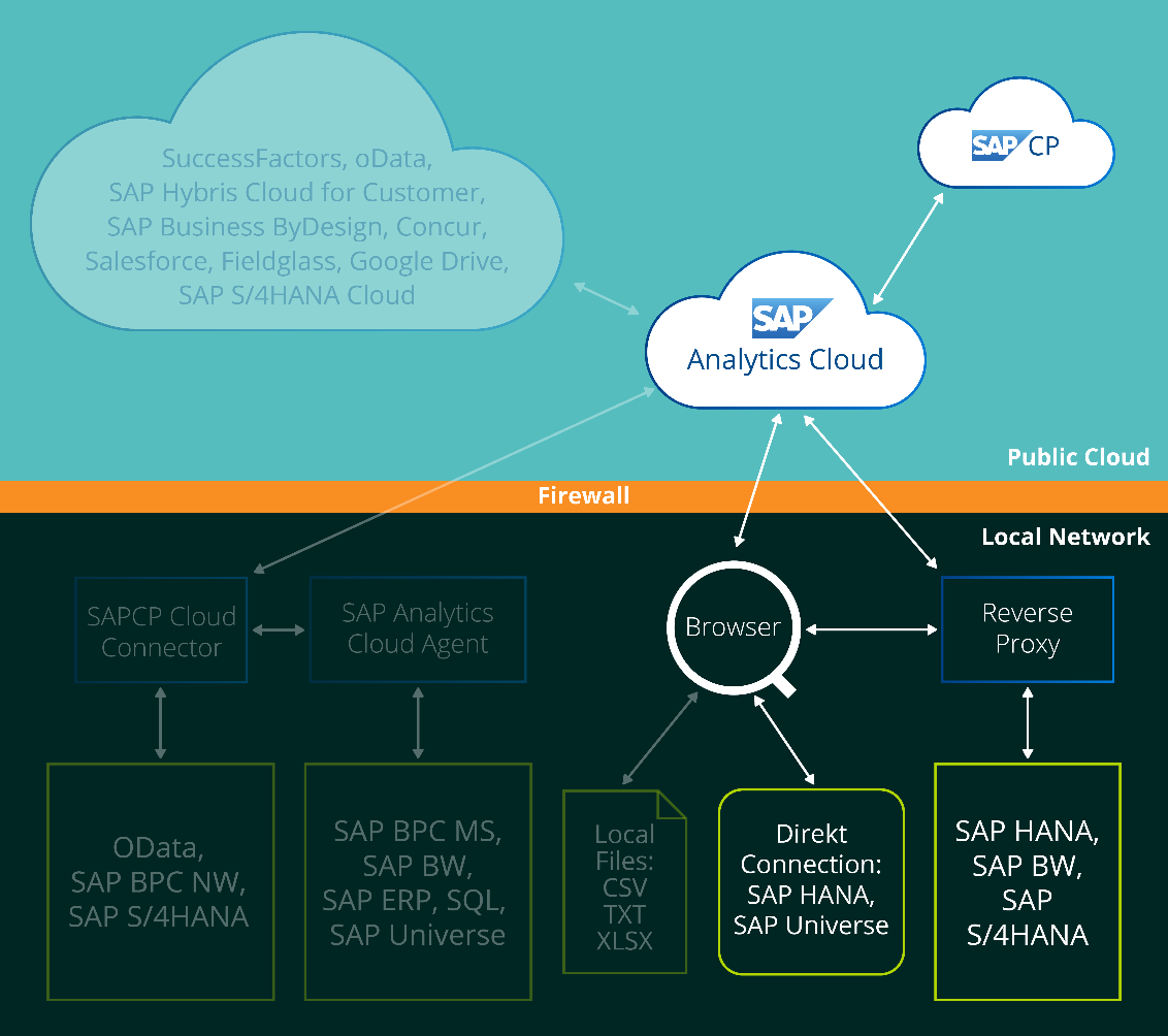 struktur sap analytics cloud