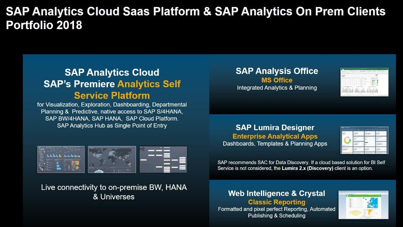 SAP Analytics Cloud Saas Platform