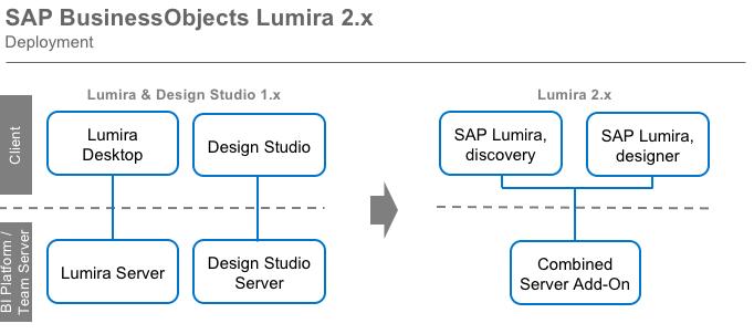 sap businessobjects lumira 2.x