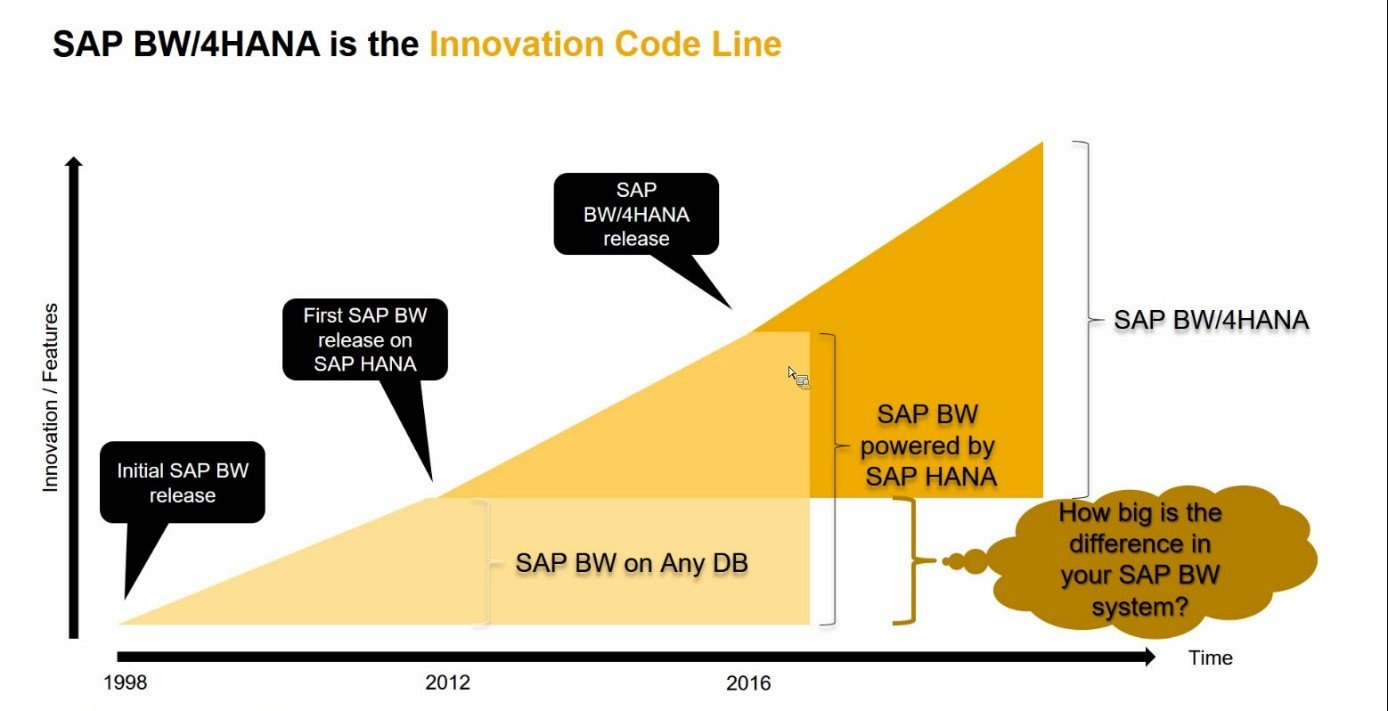 sap-bw4hana-innovation-code-line