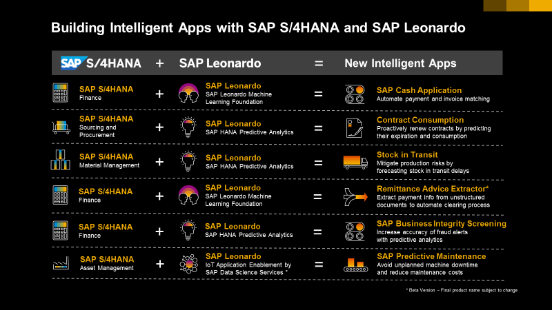 Building Intelligent Apps with SAP S/4HANA and SAP Leonardo