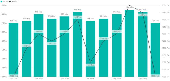 Visualisierung von KPI's im Finanzwesen mit Power BI