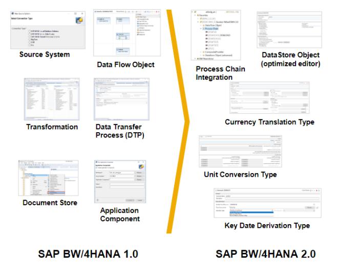 SAP BW/4HANA 2.0
