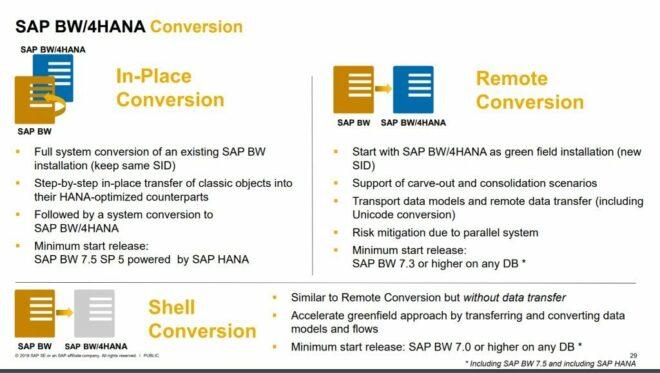 SAP BW/4HANA Conversion