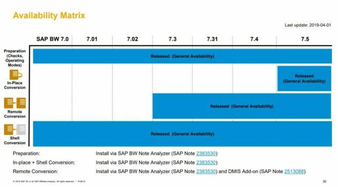 SAP BW/4HANA Availability Matrix