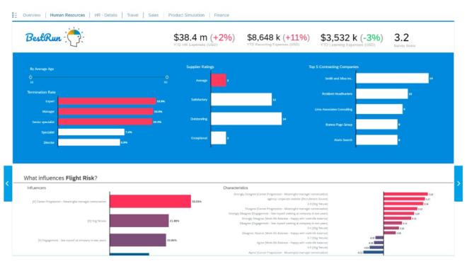 Mit der SAP Data Warehouse Cloud lassen sich die Kosten den Funktionen anpassen.