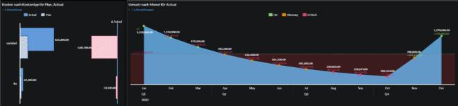 Corona Impact Analytics