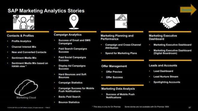 reporting marketing cloud