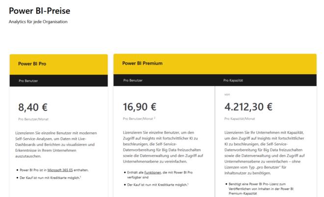 Überblick der Power BI Lizenzkosten