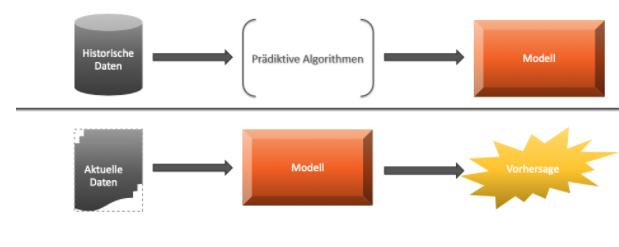 Wie Predictive Analytics wirkt